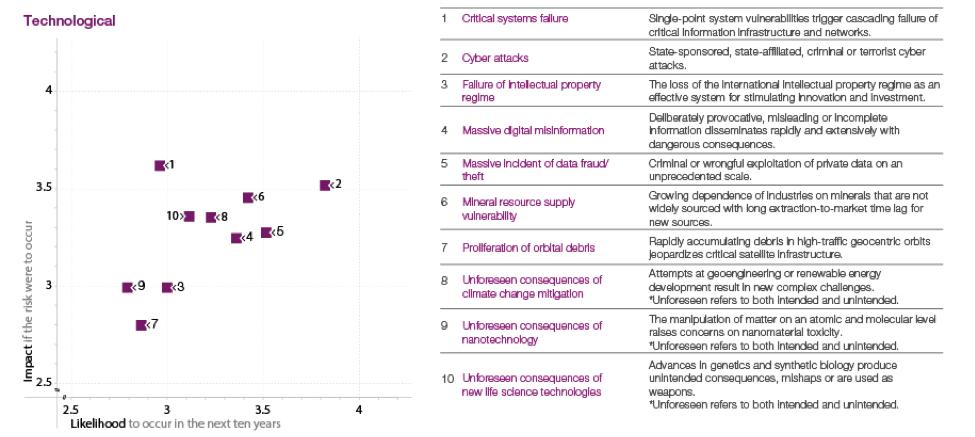 technological-chart