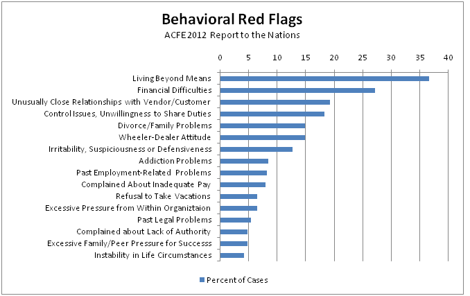 behavioral red flags