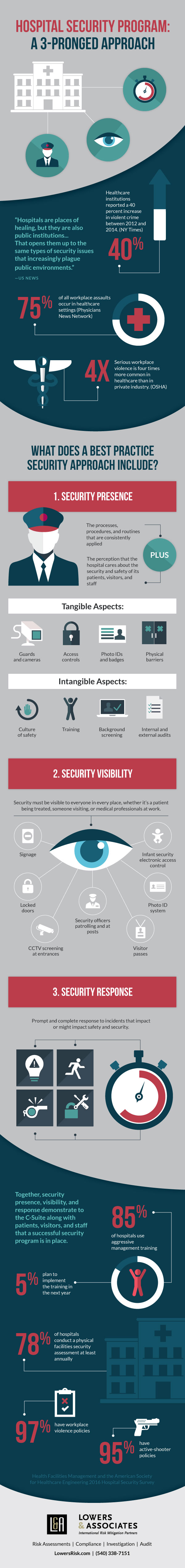 Hospital-Security-Infographic