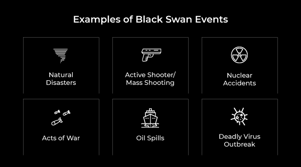 Examples of Black Swan Events